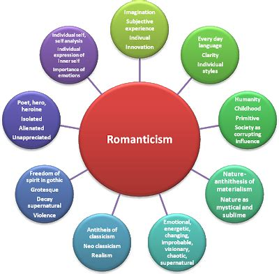 similarities between neoclassicism and romanticism